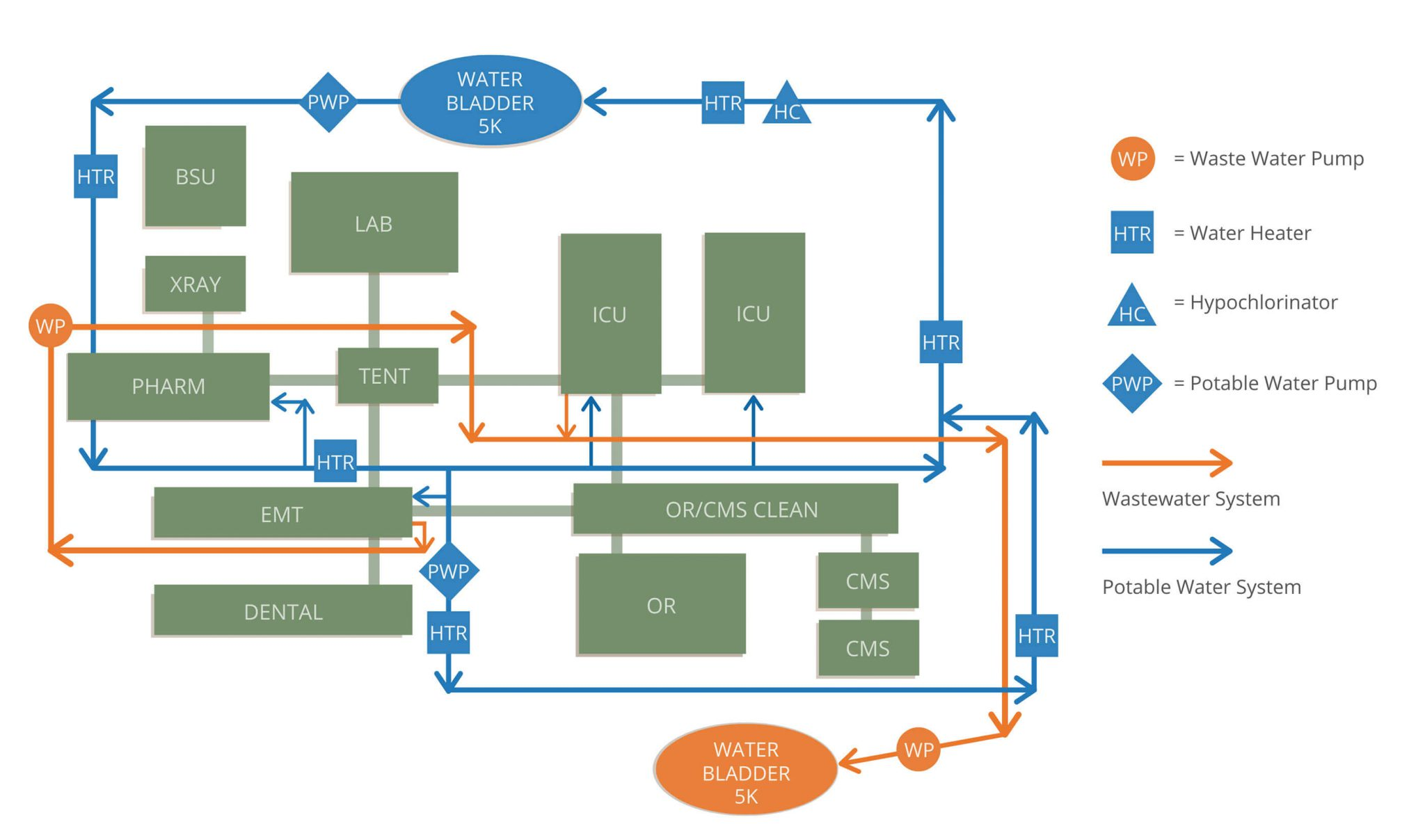 Potable Water & Wastewater Management System